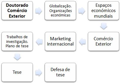 Doutoramento em Comércio Mundial e Marketing Internacional