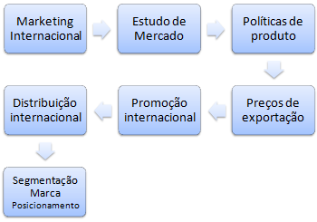 Mestrado em Marketing internacional