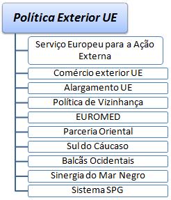 Curso rela es internacionais da ue for Estudios de politica exterior
